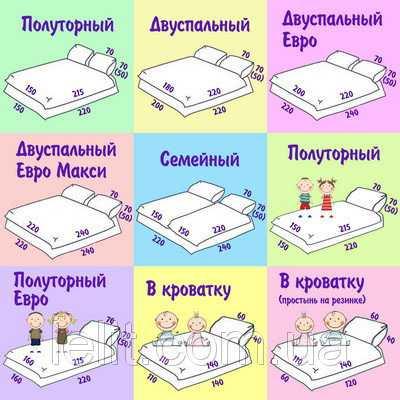 Размеры матраса евро – стандарты и нормы, евро и стандартные модели,  варианты для нестандартных кроватей